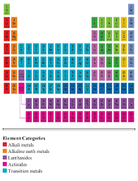Halogen On Periodic Table The Periodic Table Paul Parsons