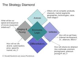 business strategy diamond model the best diamond 2017