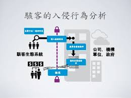 am駭agement bureau design 淺談網路資安與社會責任