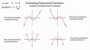 evaluating polynomial functions youtube