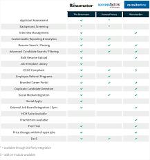 help desk software comparison chart 2018 s best recruiting software comparison techadvice