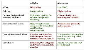 aliexpress vs wish alibaba vs aliexpress how to import from china