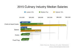 chef de cuisine salary chef salary averages the reluctant gourmet