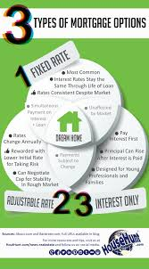 3 types of mortgage options infographic real estate blog