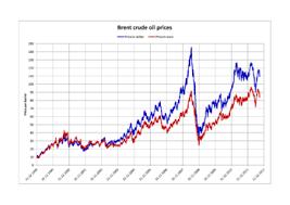 light sweet crude price world oil market chronology from 2003 wikipedia