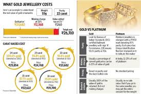 dos and don ts of buying gold jewellery livemint