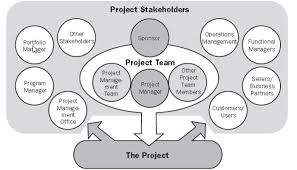 functional managers why identification of stakeholders is important in project