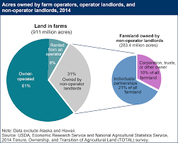 Map Of Federally Owned Land In Usa by Usda Ers Farmland Ownership And Tenure
