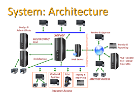 Design Home Network System by Life Science Labeling Architecture Software Innovatum