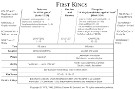 book of first kings overview insight for living ministries