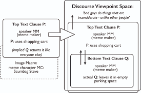 Scumbag Brain Meme Generator - internet memes as multimodal constructions cognitive linguistics