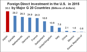 us bureau of economic analysis leads in investment in the us matters for