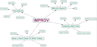 What Is A Concept Map Improv
