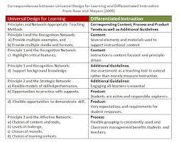 Universal Design Home Checklist Universal Design For Learning Udl U0026 Differentiation