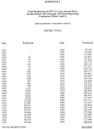square root of 289 production sales and atmospheric release of fluorocarbons through