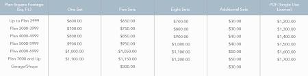 pricing design studio