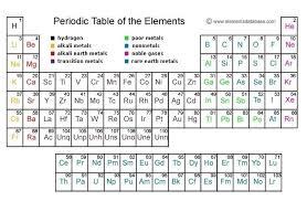Periodic Table With Key Periodic Table Worksheet Key Jannatulduniya Com