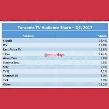 Radio Tbc Taifa Tanzania Dar Es Salaam East Africa Tv On Twitter