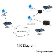 Networking assignment help   Custom professional written essay service sasek cf