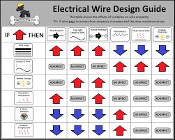 free electrical wire gauge sizing calculator u2013 engineerdog