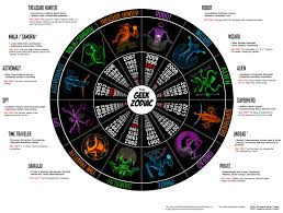 Colors Of The Zodiac by The Zodiac Signs Thread Off Topic Comic Vine