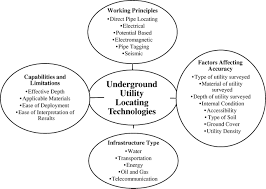 underground utility locating technologies for condition assessment