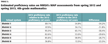 Nwea Map Scores The Phantom Collapse Of Student Achievement In New York Kappan