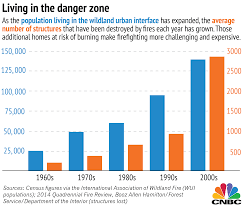 Wildfire Episodes Guide by What The Wildfires Are Costing Us