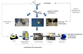 the shape lab u2013 systems for hybrid additive process engineering lab