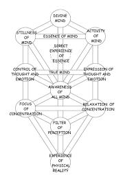 kabbalah society tree of east and saturday nov 10 2012