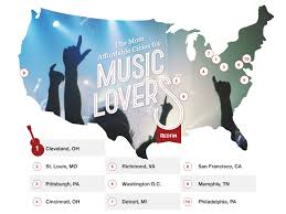 Cheapest Cities To Live In The World by The 10 Most Affordable Cities For Music Lovers Redfin