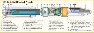 dm f3 delta iii launch vehicle aerospace cutaways and diagrams