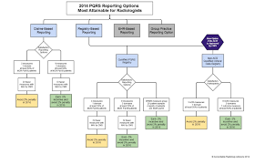 pqrs registries in 2014 the physician quality reporting system is more