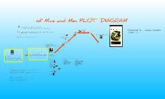 treasure island book report of mice and men plot diagram by andres londoño on prezi