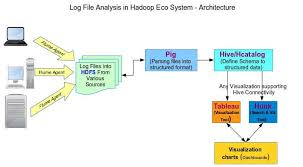 http access log analyzer log analysis in hadoop hadoop online tutorials
