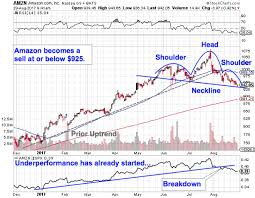 amazon black friday bad deals amazon amzn is on the verge of a colossal breakdown after whole
