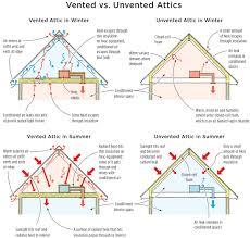 vented vs unvented attics u2013 a consumer resource for home energy