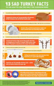 true thanksgiving turkey facts