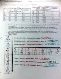 ninth grade lesson periodic table trends betterlesson