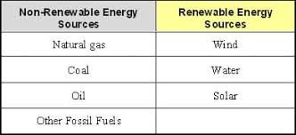 renewable energy lesson teachengineering org