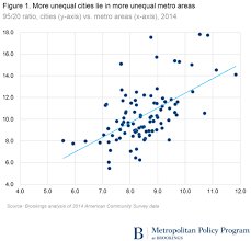 Low Income Housing Application In Atlanta Ga City And Metropolitan Inequality On The Rise Driven By Declining