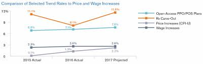 Cost Plan Segal Group Projects Lower Rx Cost Trend Increases In 2018 U2014