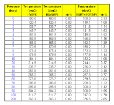 Saturated Steam Tables by Chemical U0026 Process Technology Square Root Square Root Formula