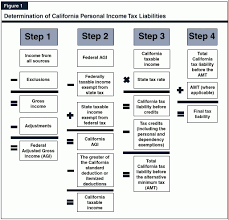 california income tax table california tax expenditure proposals income tax introduction