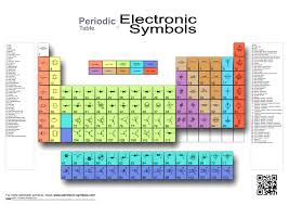 Periodic Table Diagram Component Electronics And Electrical Symbols Circuit Schematic