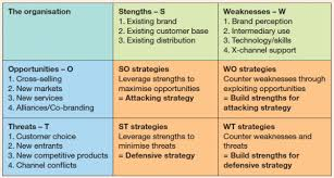swot analysis twos format digital strategy pinterest swot