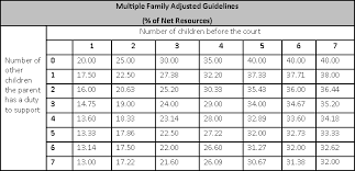 Calculate Child Support In Texas Reach Agreements On Child Support