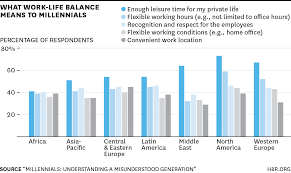 what millennials want from work charted across the world
