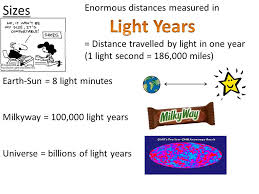 1 Light Second In Miles General Relativity Structure Of The Universe 1 Stars And Galaxies