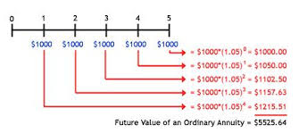 Discounted Flow Excel Template Annuities And The Future Value And Present Value Of